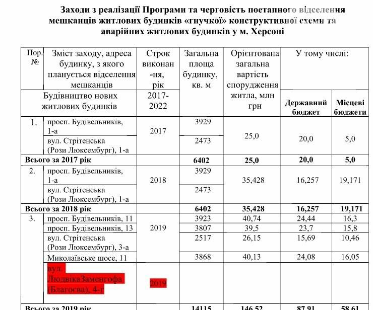 """Херсонский горсовет одобрил изменения в Программу отселения жителей домов """"гибкой схемы"""", фото-1"""