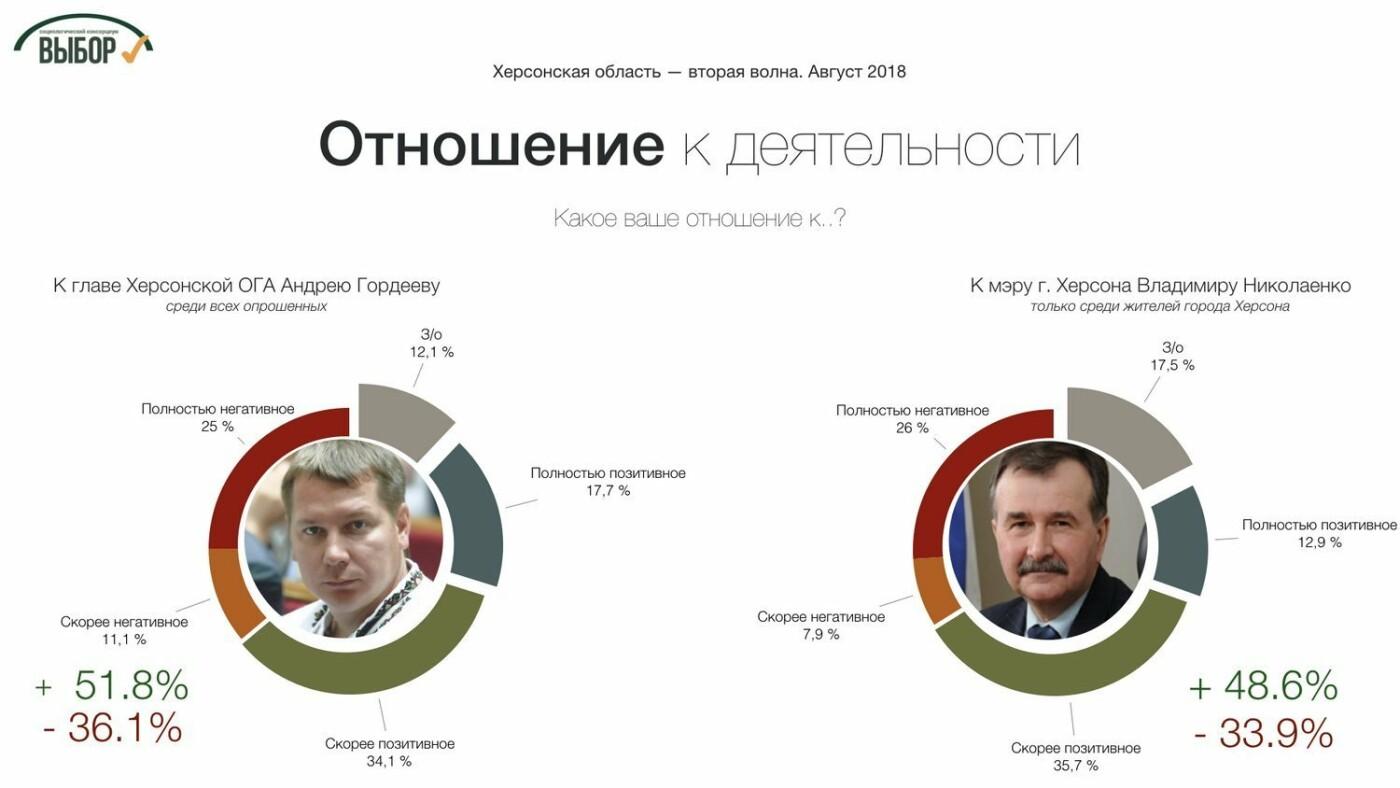 В Херсонской области лидером симпатий избирателей остается Порошенко, - социологи , фото-2