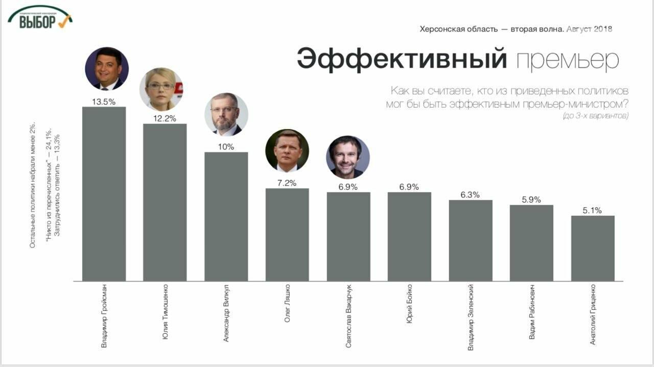 В Херсонской области лидером симпатий избирателей остается Порошенко, - социологи , фото-3