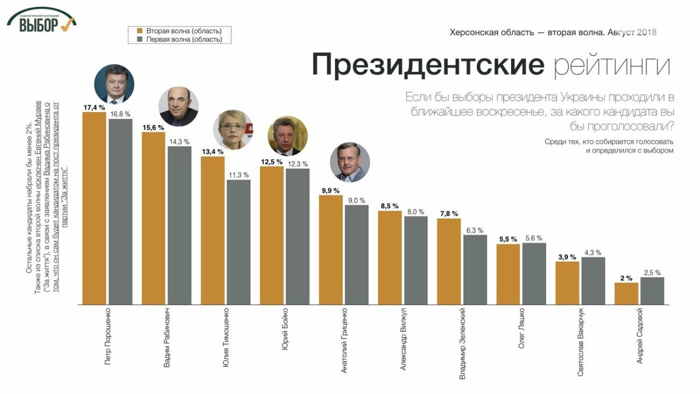 В Херсонской области лидером симпатий избирателей остается Порошенко, - социологи , фото-4