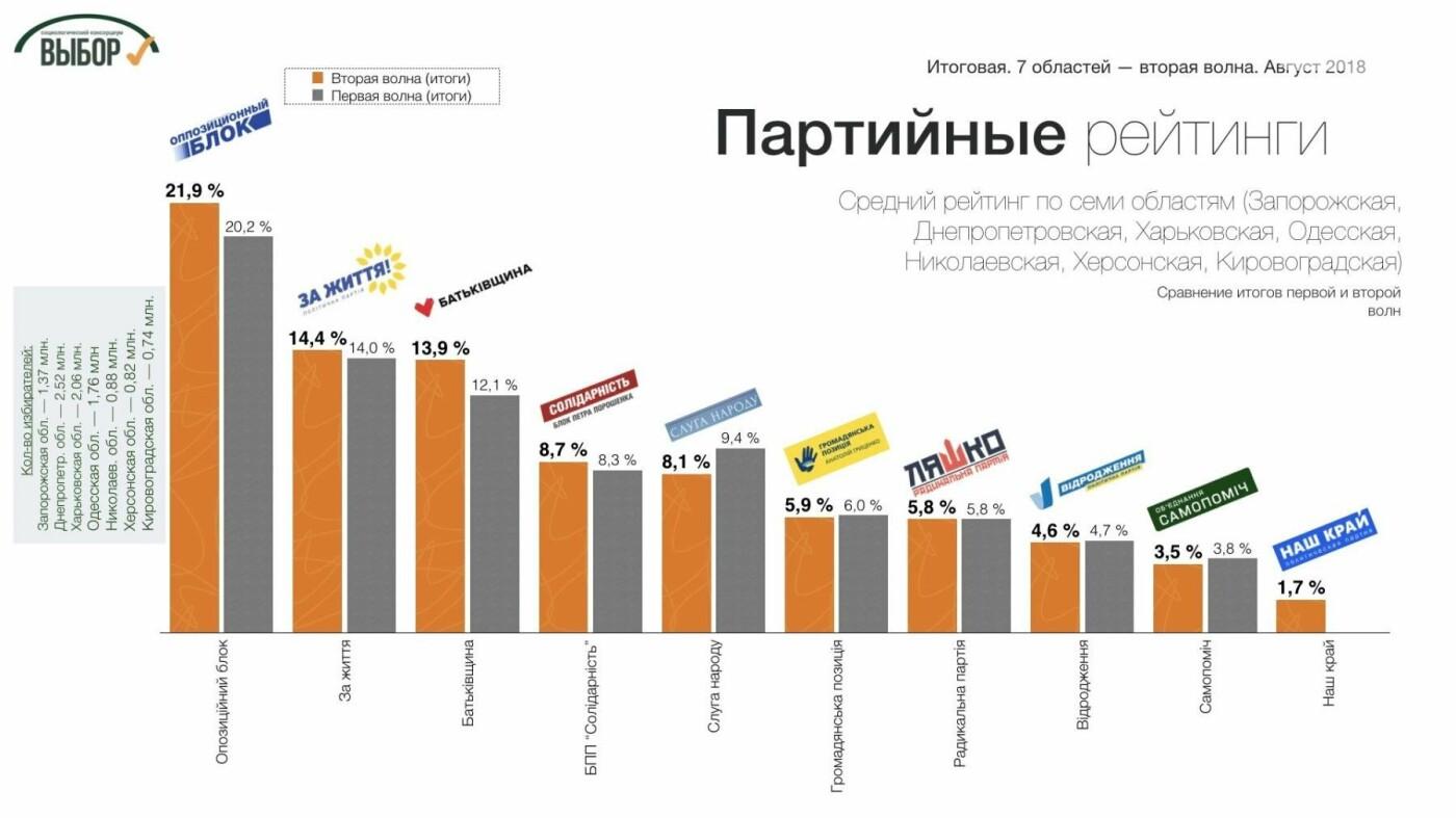 На Юге и Востоке Украины собираются голосовать за Тимошенко и «Оппозиционный блок», - социологи, фото-4