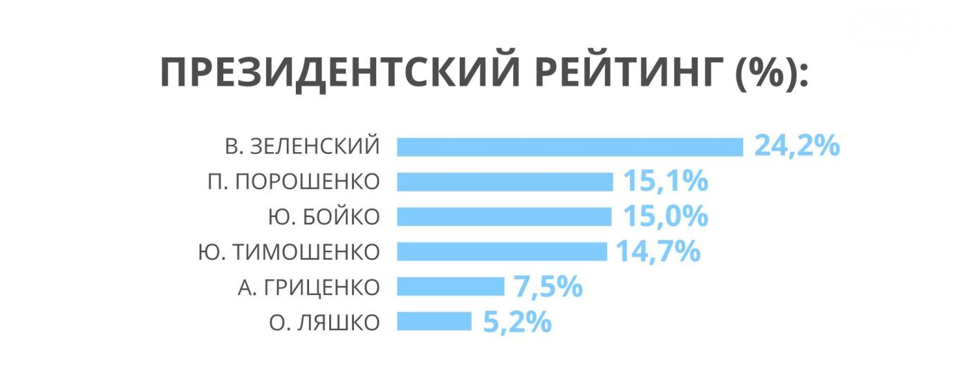 У партии Рабиновича и Медведчука стабильный рост парламентского рейтинга, – западные социологи , фото-2