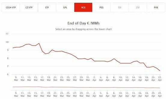 Коронавирус обвалил цены: за газ жители Херсона и области заплатят на 15 процентов меньше, фото-1