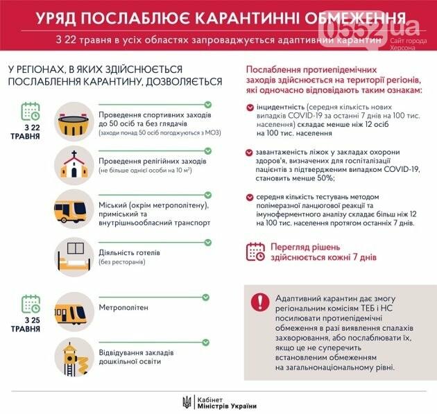 Кабмин опубликовал постановление о продлении карантина до 22 июня, фото-1