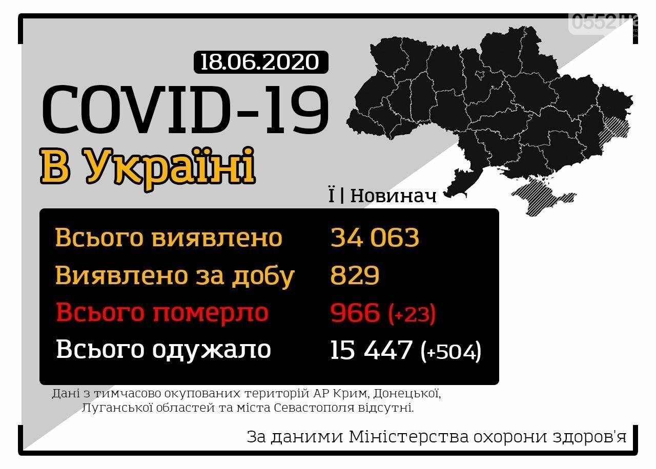 Антирекорд: в Украине за сутки заболели коронавирусом 829 человек, один из них в Херсоне, фото-1