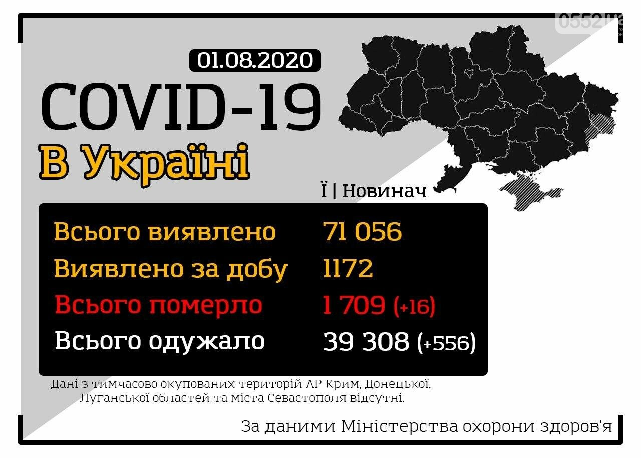 Коронавирусная статистика Херсонской области: заболели —227, выздоровели — 205, болеют — 19, фото-1