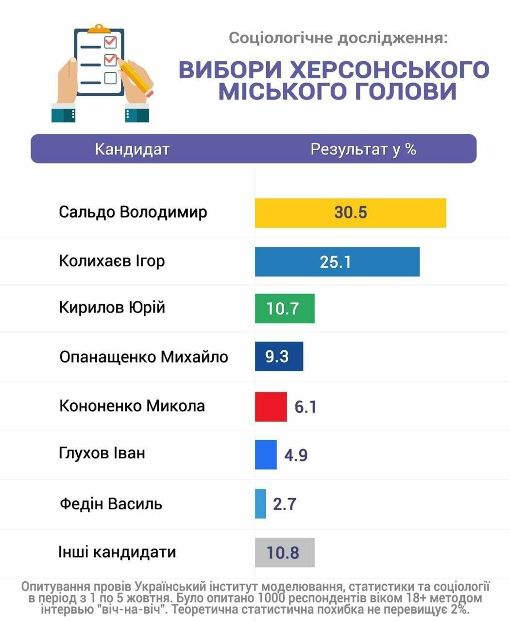 55% херсонцев решительно настроены идти на предстоящие выборы, фото-1
