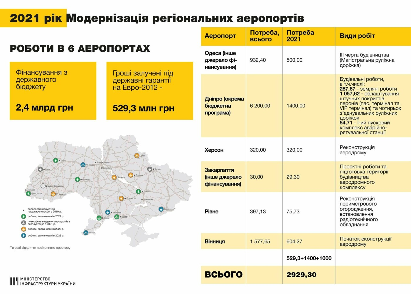 Міжнародний аеропорт «Херсон» отримає понад 300 мільйонів гривень, фото-1