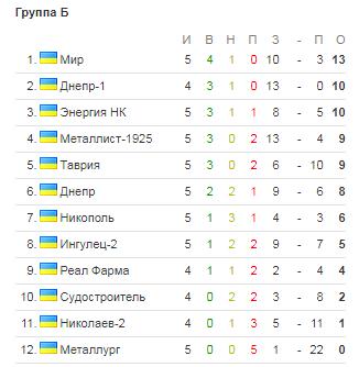 Футболисты Херсонщины вышли на первое место в турнирной таблице, фото-1
