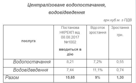 НКРЕКП подняла тарифы на воду для херсонцев, фото-1