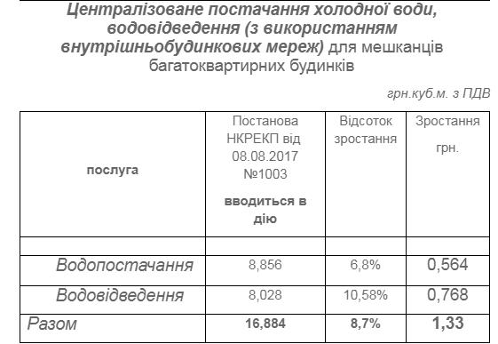 НКРЕКП подняла тарифы на воду для херсонцев, фото-2