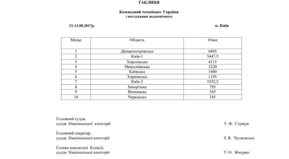 Херсонские гребцы заняли третье место на командном чемпионате Украины, фото-2