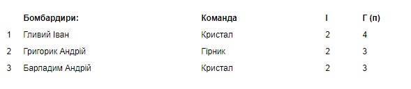 Херсонские бомбардиры в лидерах аматорского чемпионата Украины, фото-1