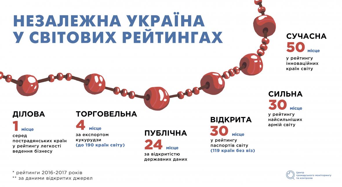 26 років юності. Як Україна продовжує розбудовувати свою Незалежність, фото-1