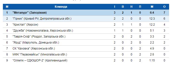 Сегодня херсонские футболисты сыграют матч третьего тура Чемпионата Украины , фото-1