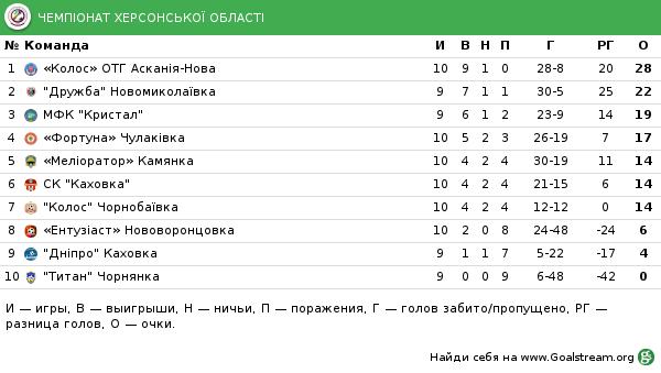 На Херсонщині пройшов 10 тур Чемпіонату з футболу, фото-1