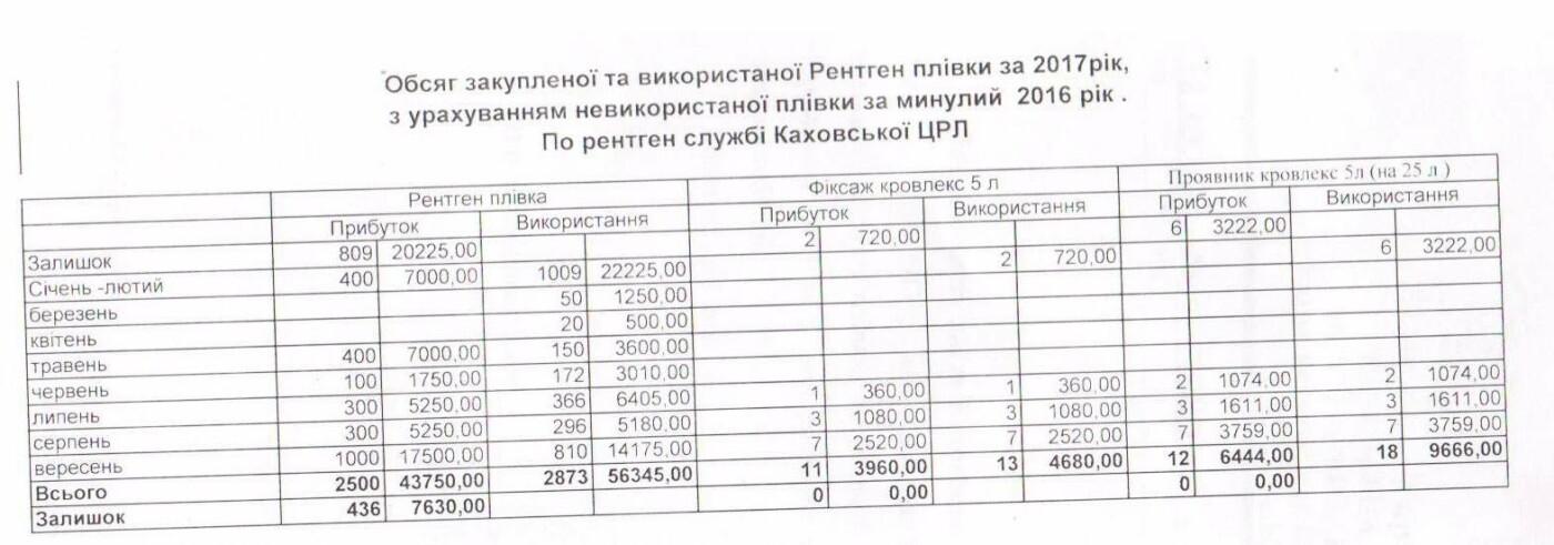 На Херсонщине медики присвоили 75 тысяч гривен , фото-2