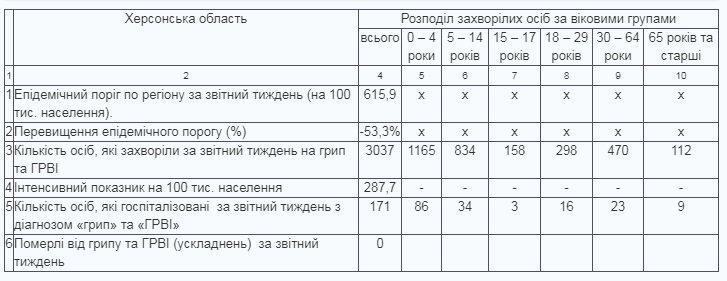 Эпидемпорог гриппа и ОРВИ в Херсонской области не превышен, фото-1