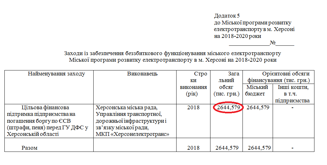 """Херсонэлектротранс"" может получить 83 млн гривен за 2 года, фото-3"