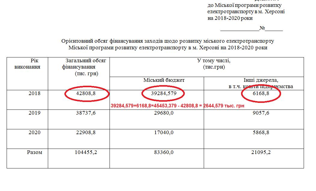 """Херсонэлектротранс"" может получить 83 млн гривен за 2 года, фото-2"