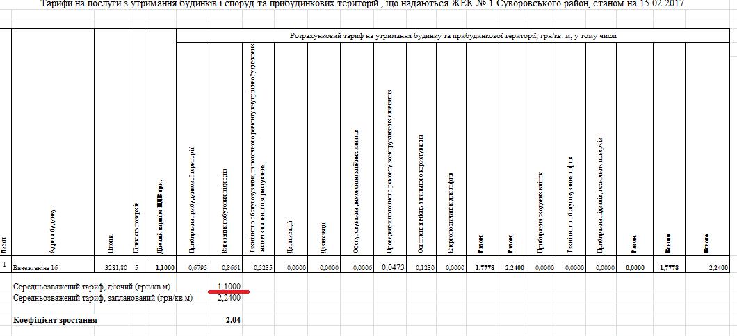 Херсонская управляющая компания самовольно подняла свои тарифы?, фото-2