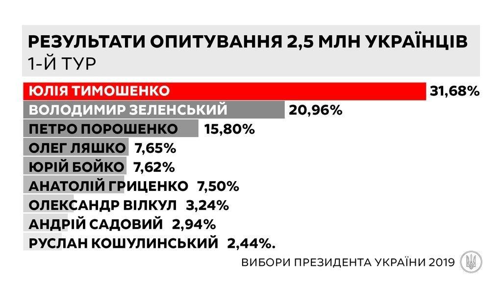 Юлия Тимошенко может победить на выборах президента, - данные анкетирования 2,5 млн украинцев «Батьківщиной», фото-1
