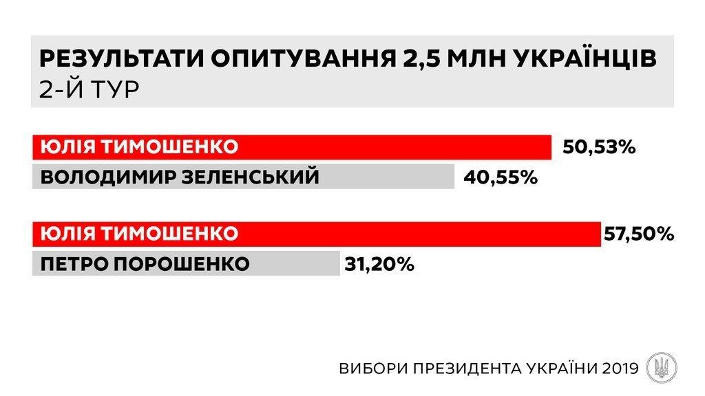 Юлия Тимошенко может победить на выборах президента, - данные анкетирования 2,5 млн украинцев «Батьківщиной», фото-2